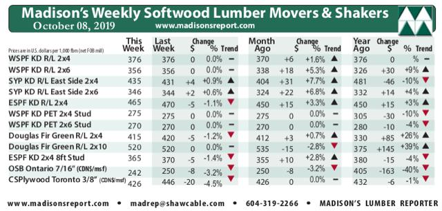 Madison's Lumber Reporter: Most softwood lumber prices meet two-years-ago levels, WSPF price matches one-year-ago