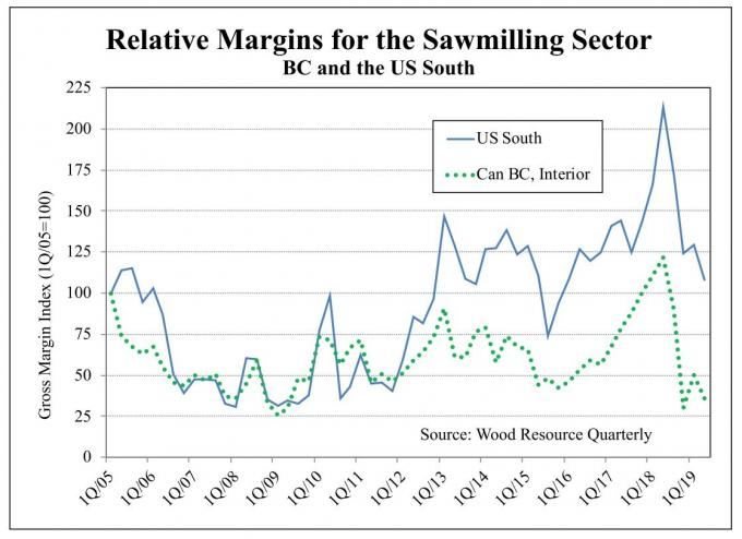 BC sawmills margins in the 2Q 2019 being close to lowest levels in 15 years