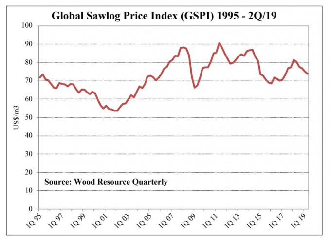 In 2Q 2019 Global Sawlog Price Index falls for the fifth