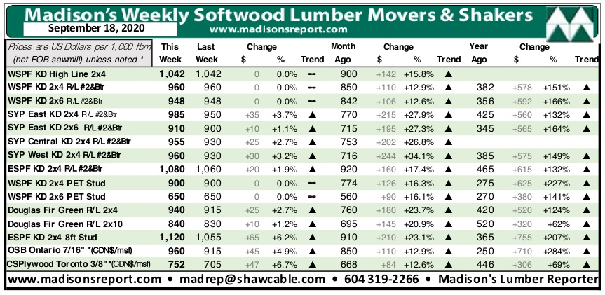 North American Plywood And Osb Prices